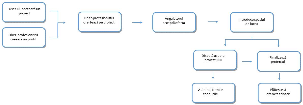 Modul de functionare a platformei de intermediere